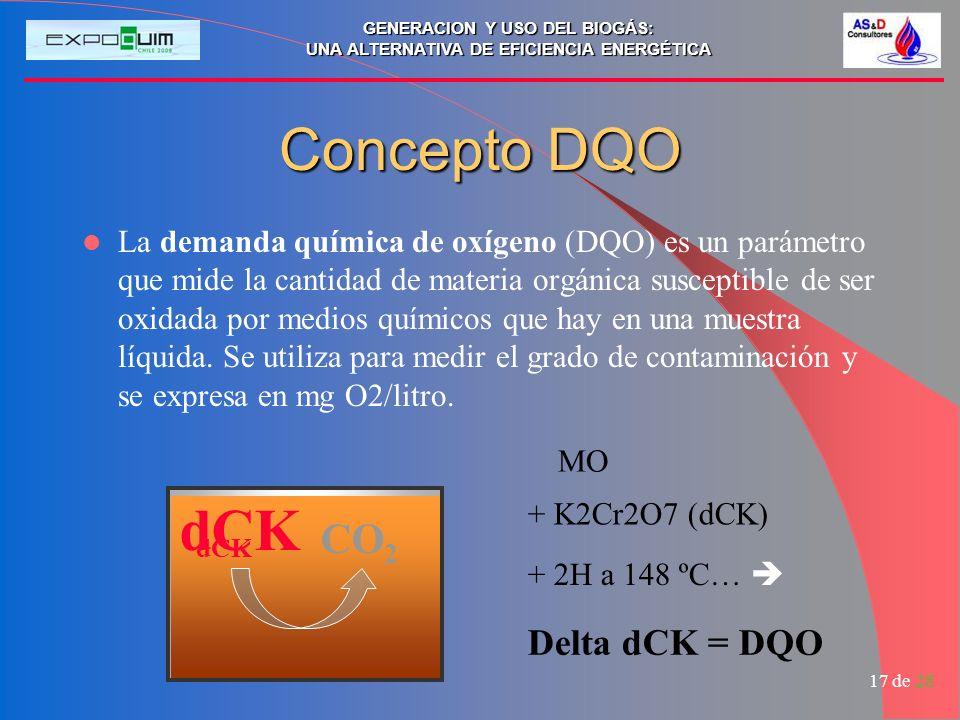 Concepto DQO dCK CO2 Delta dCK = DQO