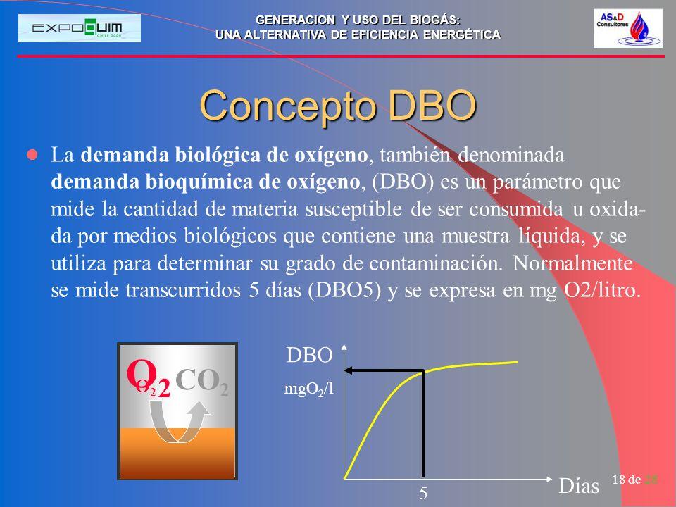 Concepto DBO
