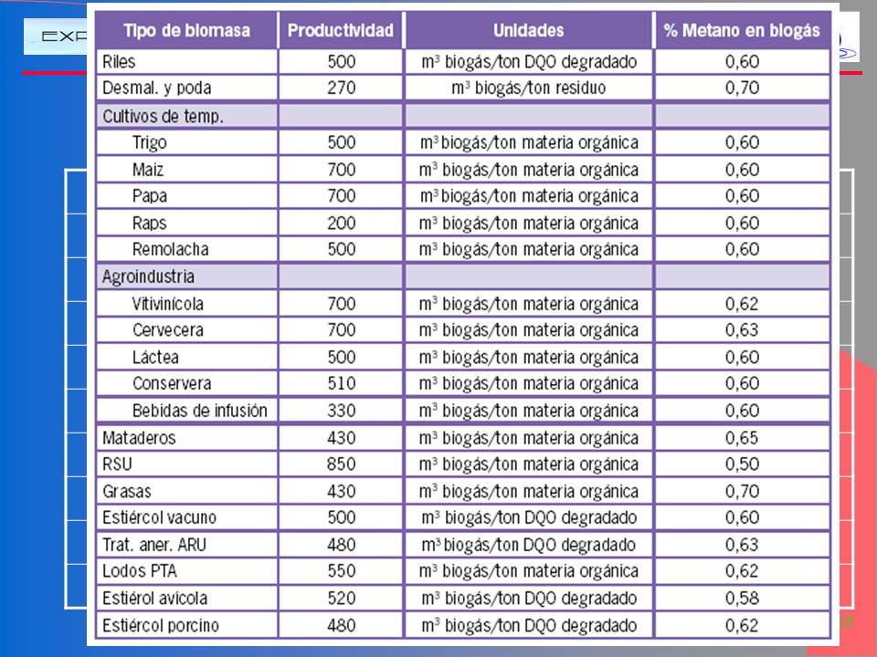 Valores de DQO (o DBO) Tipo MO DBO (gO2/l) DQO (gO2/l) Aguas Servidas