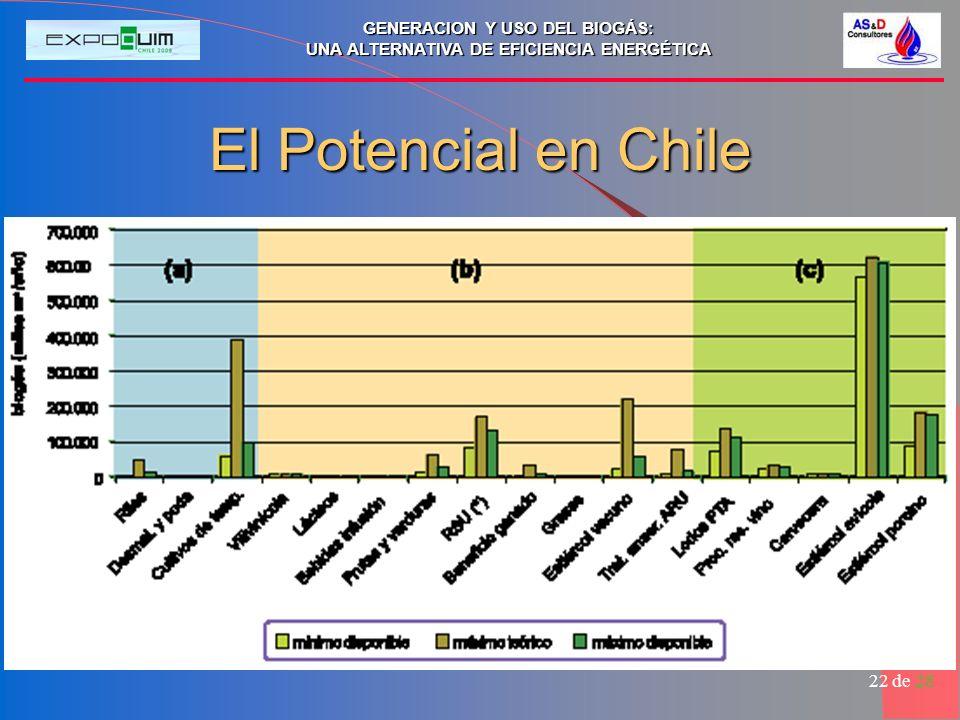 El Potencial en Chile