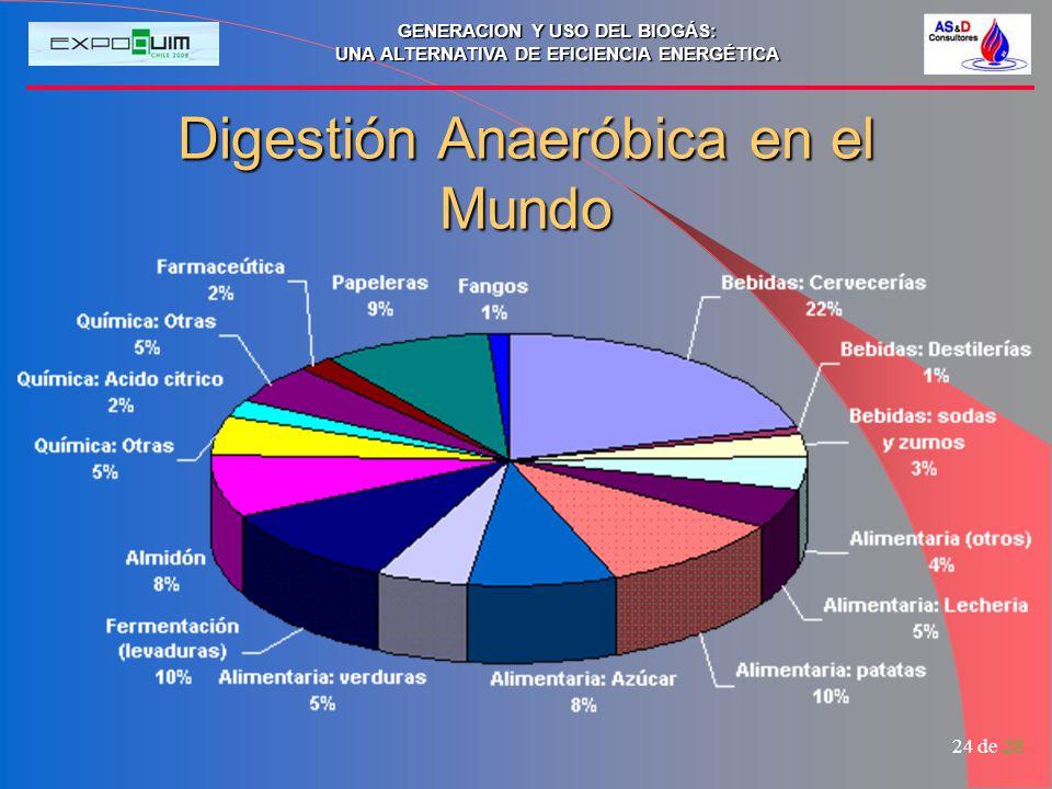 Digestión Anaeróbica en el Mundo