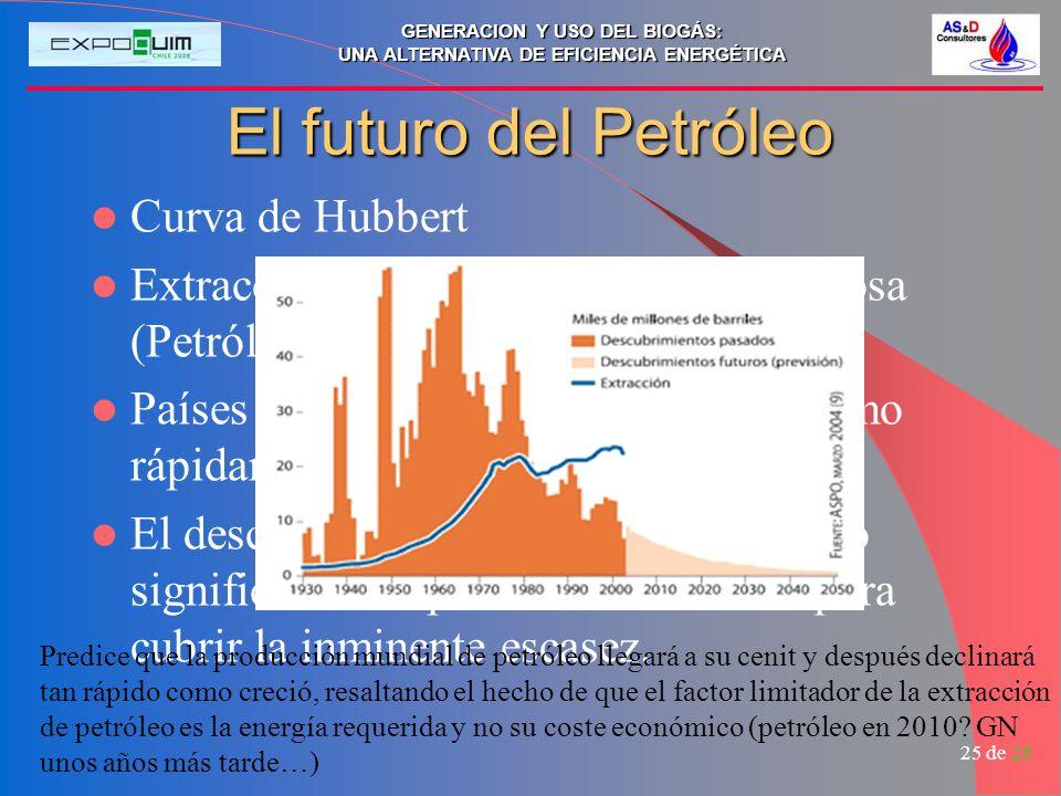 El futuro del Petróleo Curva de Hubbert