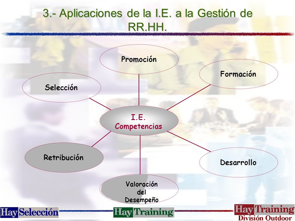 3.- Aplicaciones de la I.E. a la Gestión de RR.HH.
