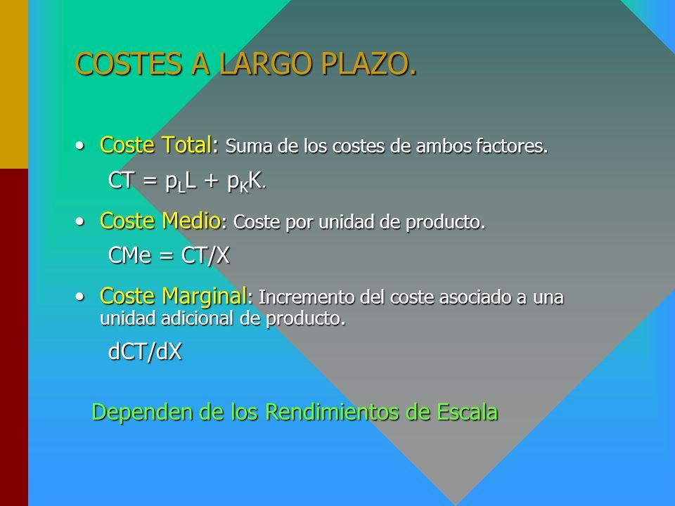 COSTES A LARGO PLAZO. Coste Total: Suma de los costes de ambos factores. CT = pLL + pKK. Coste Medio: Coste por unidad de producto.