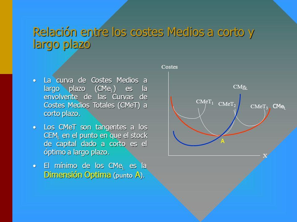 Relación entre los costes Medios a corto y largo plazo