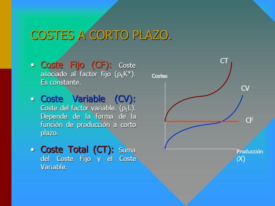 COSTES A CORTO PLAZO. CT. Coste Fijo (CF): Coste asociado al factor fijo (pKK*). Es constante.