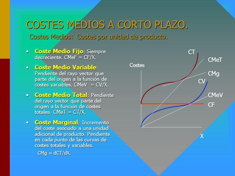 COSTES MEDIOS A CORTO PLAZO