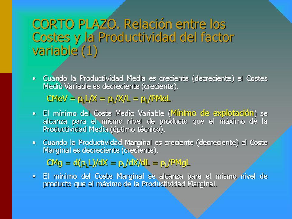 CORTO PLAZO. Relación entre los Costes y la Productividad del factor variable (1)
