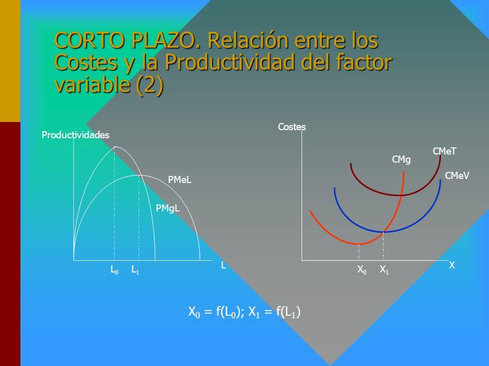 CORTO PLAZO. Relación entre los Costes y la Productividad del factor variable (2)