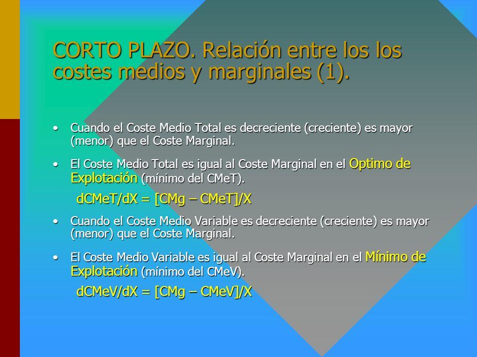 CORTO PLAZO. Relación entre los los costes medios y marginales (1).