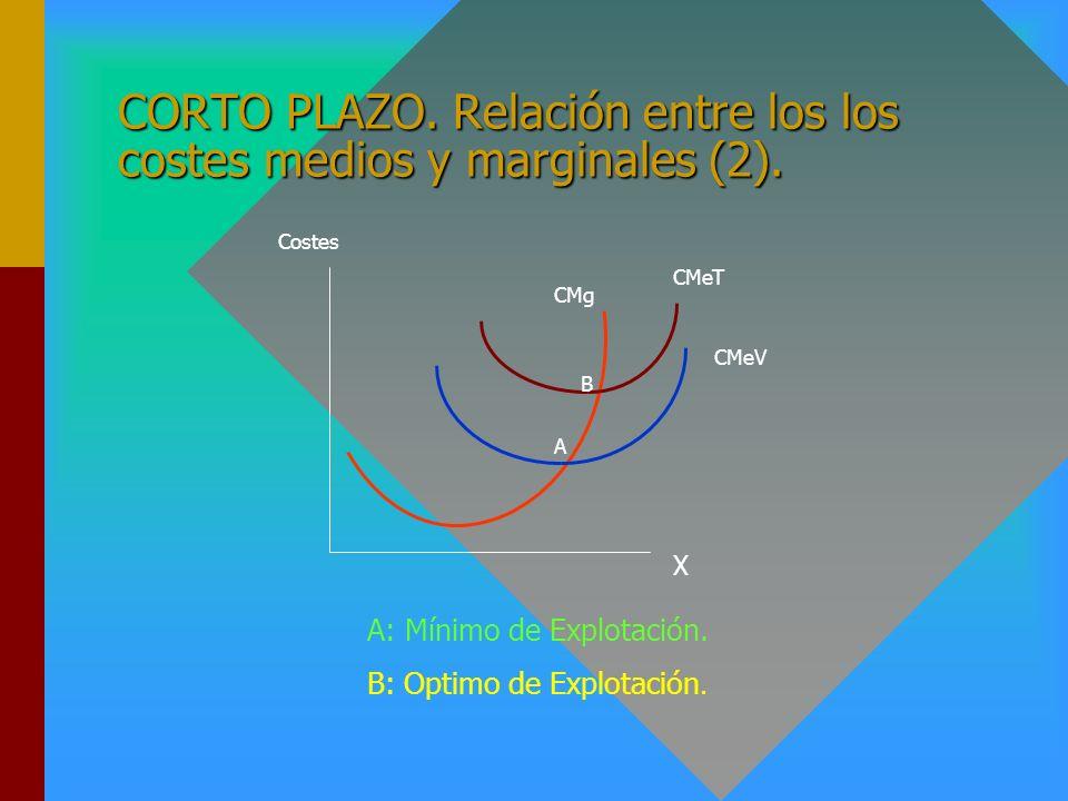 CORTO PLAZO. Relación entre los los costes medios y marginales (2).