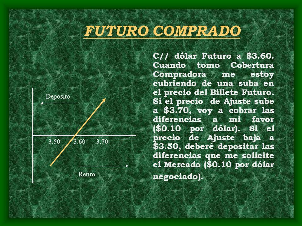 FUTURO COMPRADO