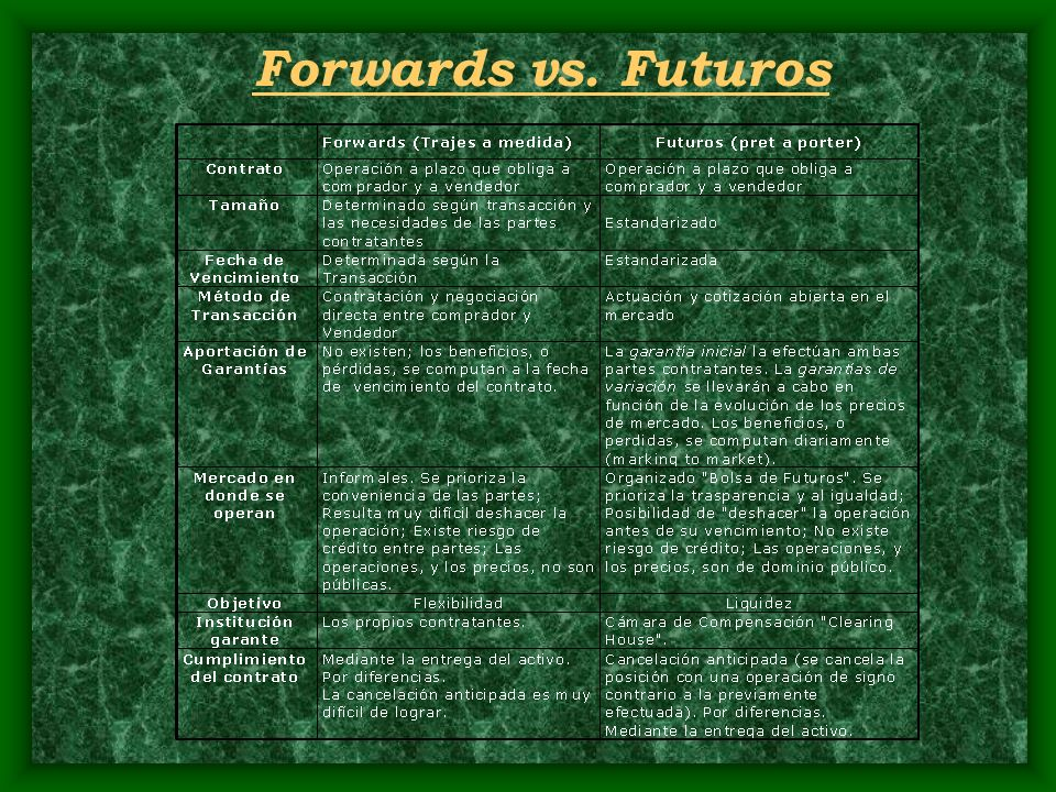 Forwards vs. Futuros