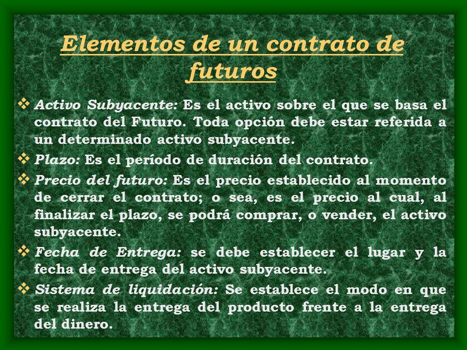 Elementos de un contrato de futuros