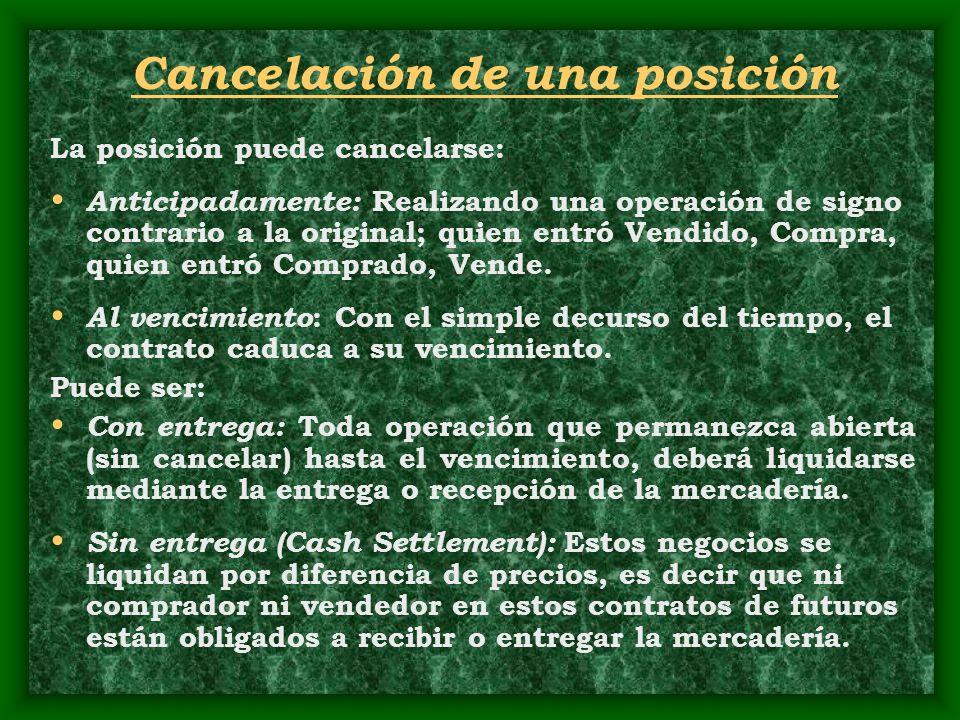 Cancelación de una posición