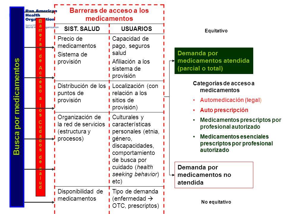 Barreras de acceso a los medicamentos Busca por medicamentos