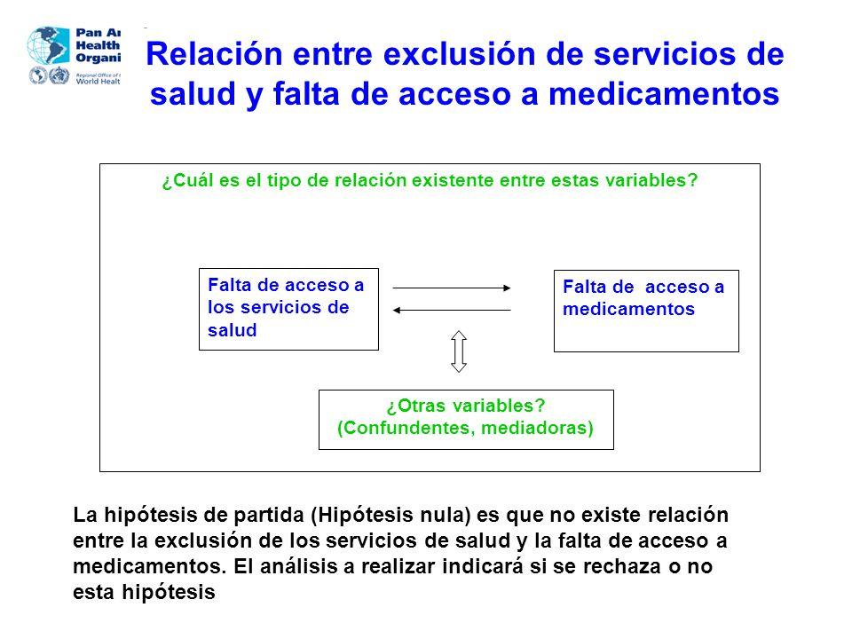 Relación entre exclusión de servicios de salud y falta de acceso a medicamentos
