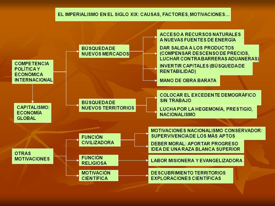 EL IMPERIALISMO EN EL SIGLO XIX: CAUSAS, FACTORES, MOTIVACIONES…