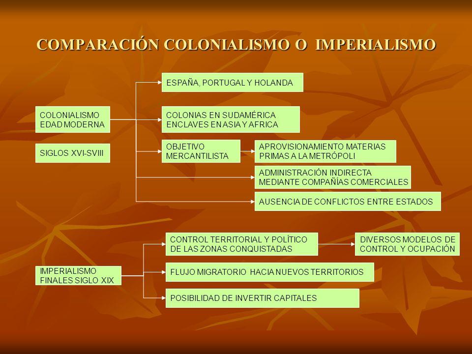 COMPARACIÓN COLONIALISMO O IMPERIALISMO