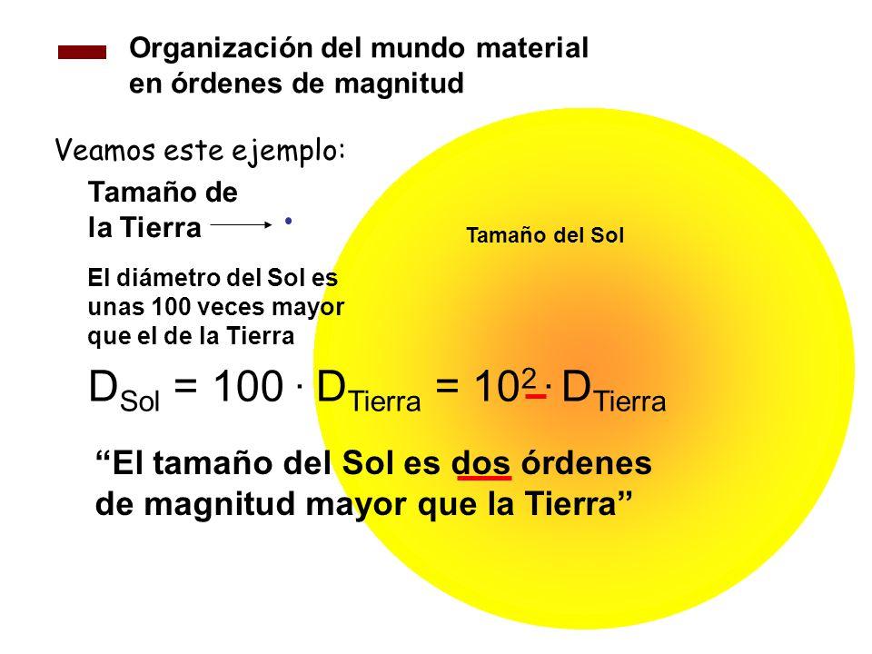 DSol = 100 . DTierra = 102 . DTierra