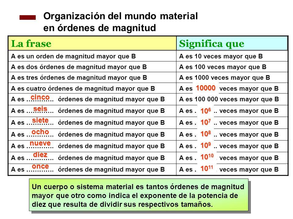 Organización del mundo material en órdenes de magnitud La frase