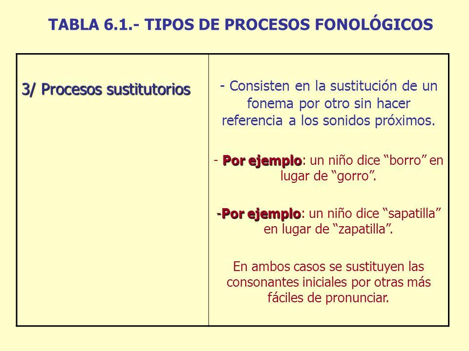TABLA 6.1.- TIPOS DE PROCESOS FONOLÓGICOS