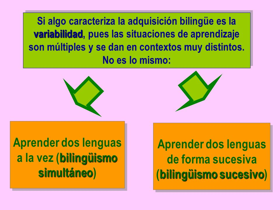 Aprender dos lenguas a la vez (bilingüismo simultáneo)