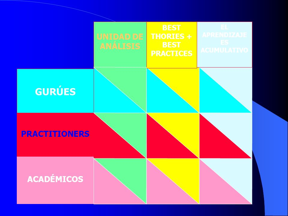 BEST THORIES + BEST PRACTICES EL APRENDIZAJE ES ACUMULATIVO