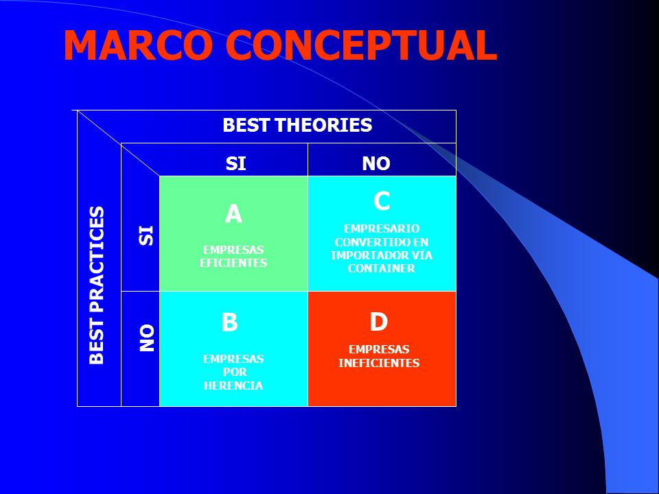 MARCO CONCEPTUAL C A B D BEST THEORIES SI NO SI BEST PRACTICES NO