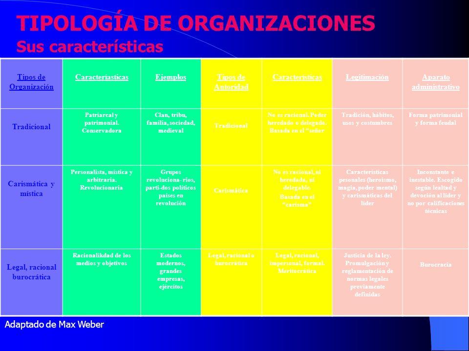 TIPOLOGÍA DE ORGANIZACIONES Sus características