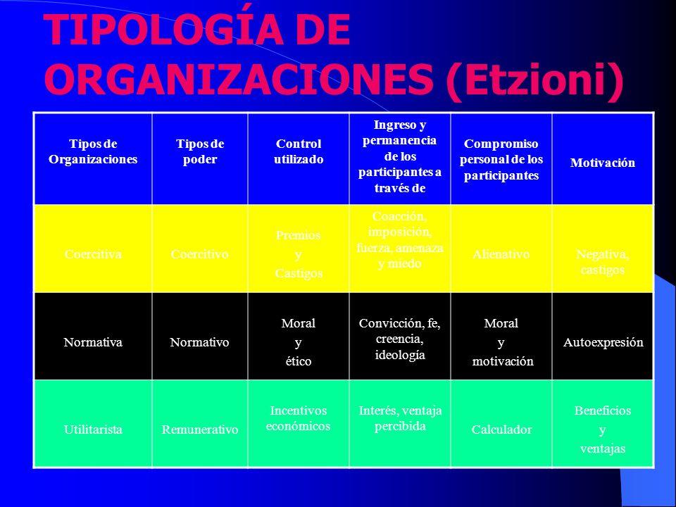 TIPOLOGÍA DE ORGANIZACIONES (Etzioni)