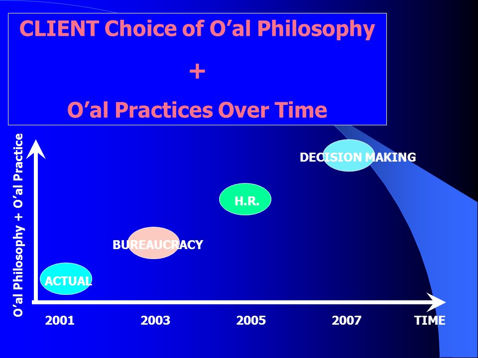 CLIENT Choice of O'al Philosophy O'al Practices Over Time