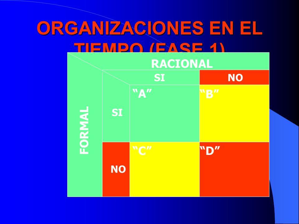 ORGANIZACIONES EN EL TIEMPO (FASE 1)