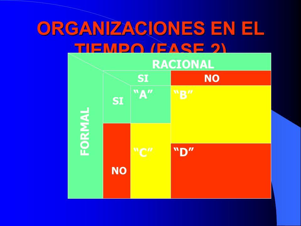 ORGANIZACIONES EN EL TIEMPO (FASE 2)