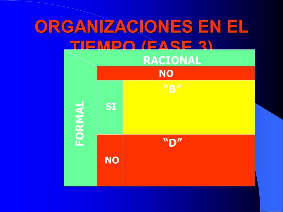 ORGANIZACIONES EN EL TIEMPO (FASE 3)