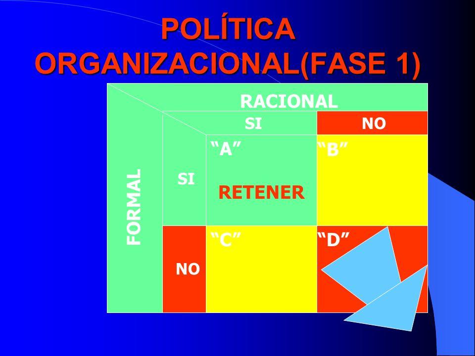 POLÍTICA ORGANIZACIONAL(FASE 1)