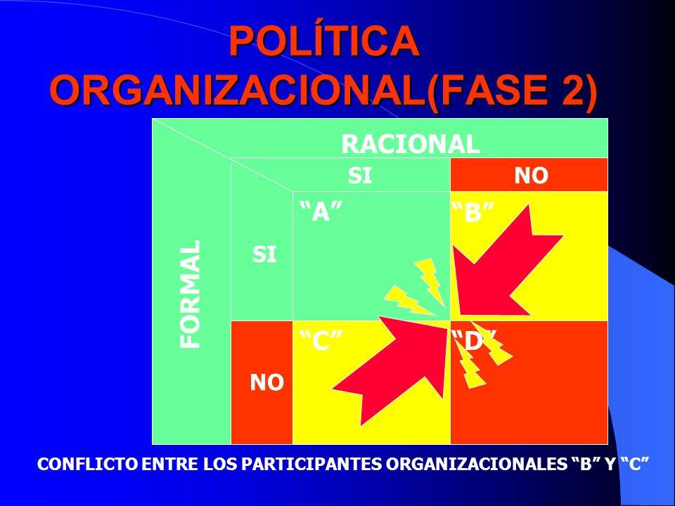 POLÍTICA ORGANIZACIONAL(FASE 2)