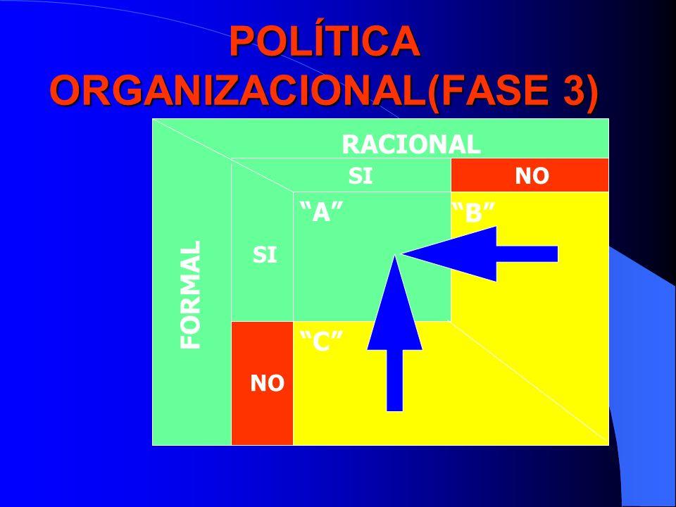 POLÍTICA ORGANIZACIONAL(FASE 3)