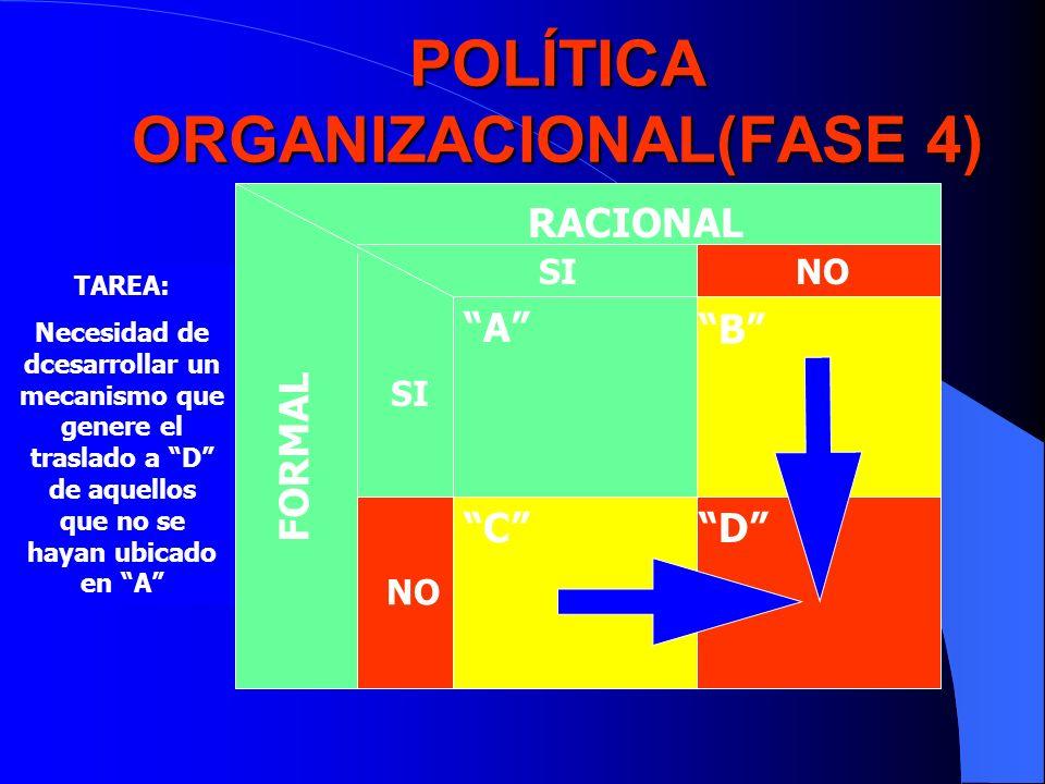 POLÍTICA ORGANIZACIONAL(FASE 4)
