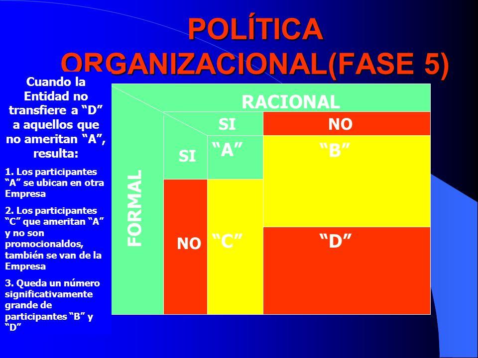 POLÍTICA ORGANIZACIONAL(FASE 5)
