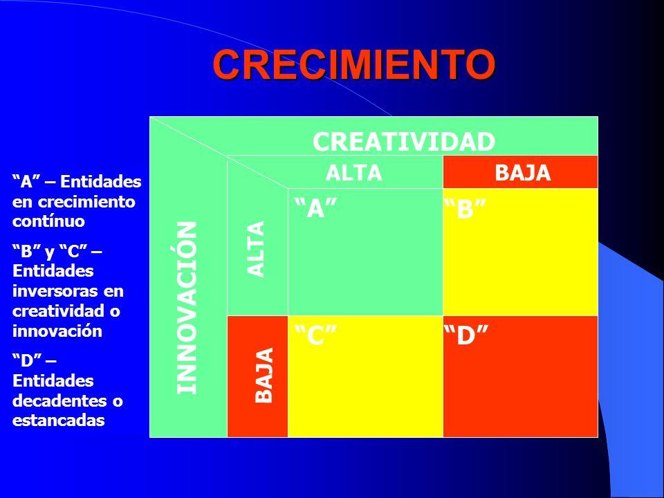 CRECIMIENTO CREATIVIDAD A B INNOVACIÓN C D ALTA BAJA ALTA BAJA
