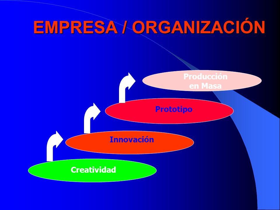 EMPRESA / ORGANIZACIÓN
