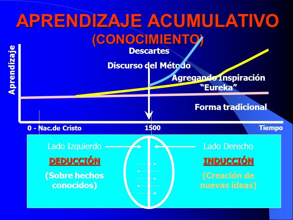 APRENDIZAJE ACUMULATIVO (CONOCIMIENTO)