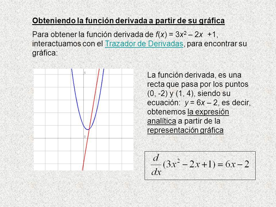 Obteniendo la función derivada a partir de su gráfica