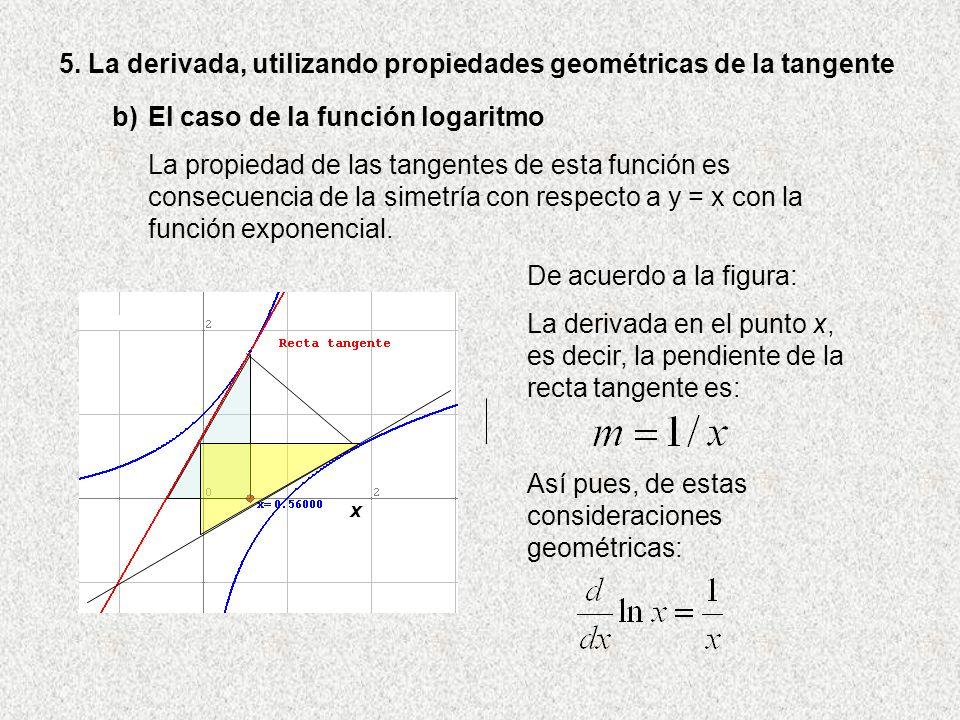 5. La derivada, utilizando propiedades geométricas de la tangente