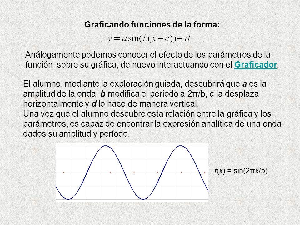 Graficando funciones de la forma:
