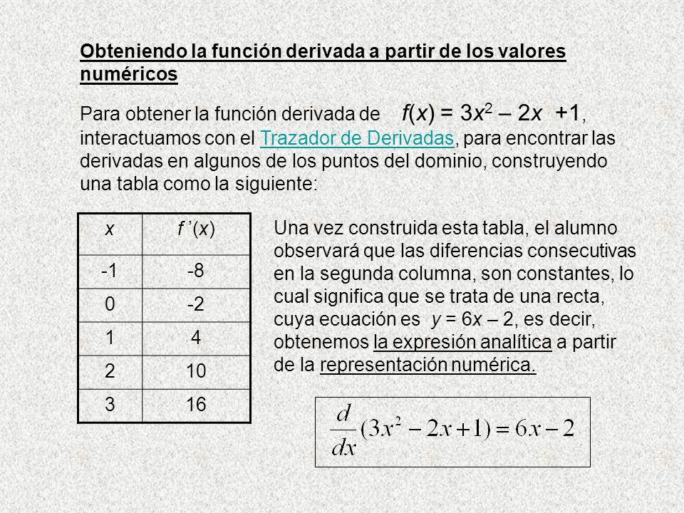 Obteniendo la función derivada a partir de los valores numéricos