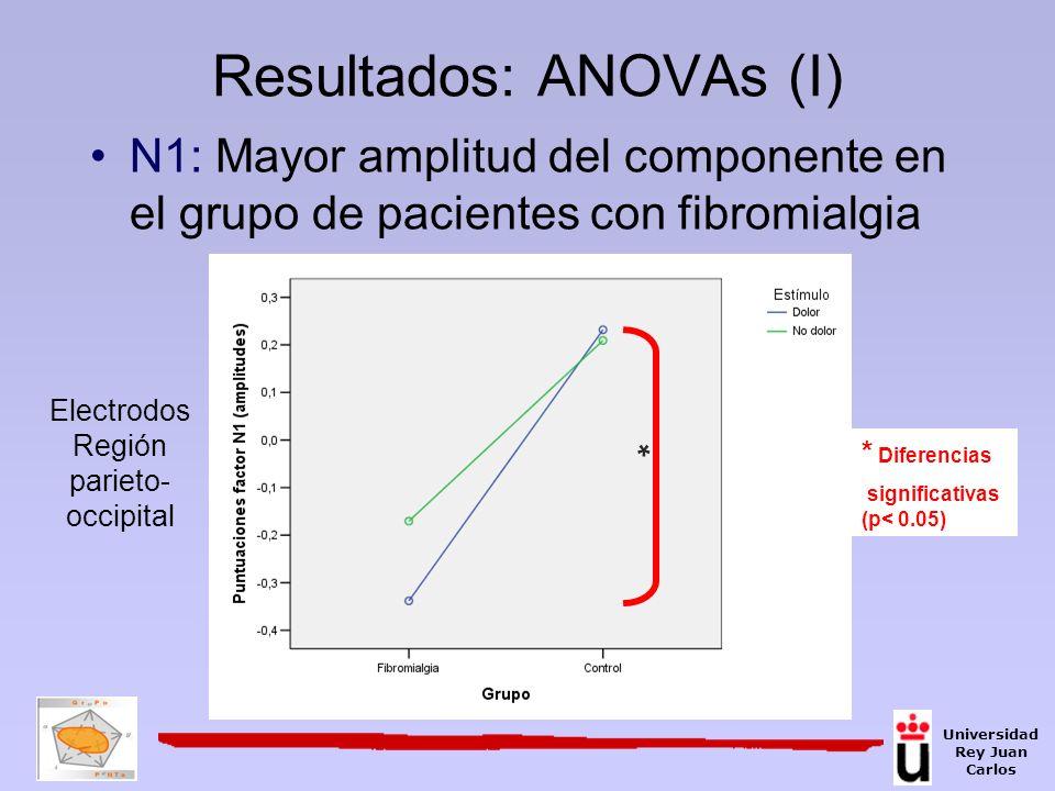 Resultados: ANOVAs (I)