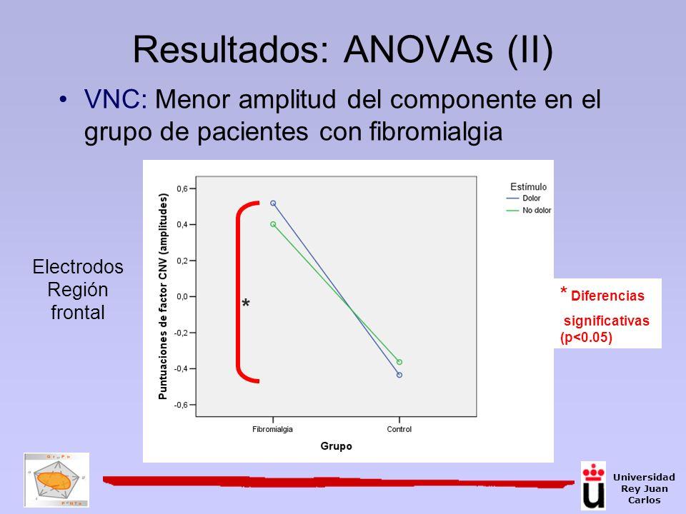 Resultados: ANOVAs (II)