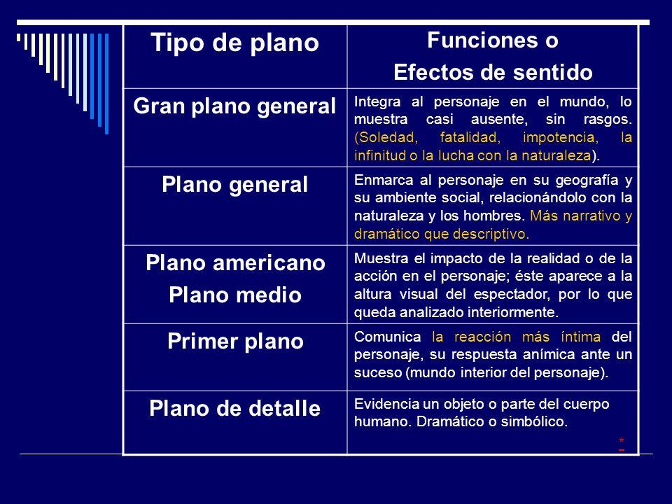 Tipo de plano Funciones o Efectos de sentido Gran plano general